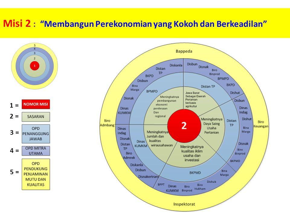 Misi 2 : Membangun Perekonomian yang Kokoh dan Berkeadilan 1 = 2 = 3 = 4 = 5 =