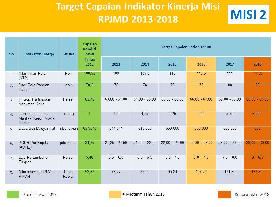 Target Capaian Indikator Kinerja Misi RPJMD 2013-2018 No.Indikator Kinerjaatuan Capaian Kondisi Awal Tahun 2012 Target Capaian Setiap Tahun 201320142015201620172018 1.