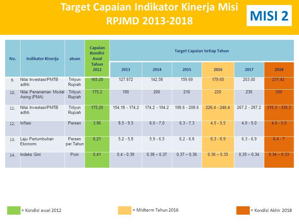Target Capaian Indikator Kinerja Misi RPJMD 2013-2018 No.Indikator Kinerjaatuan Capaian Kondisi Awal Tahun 2012 Target Capaian Setiap Tahun 201320142015201620172018 9.9.