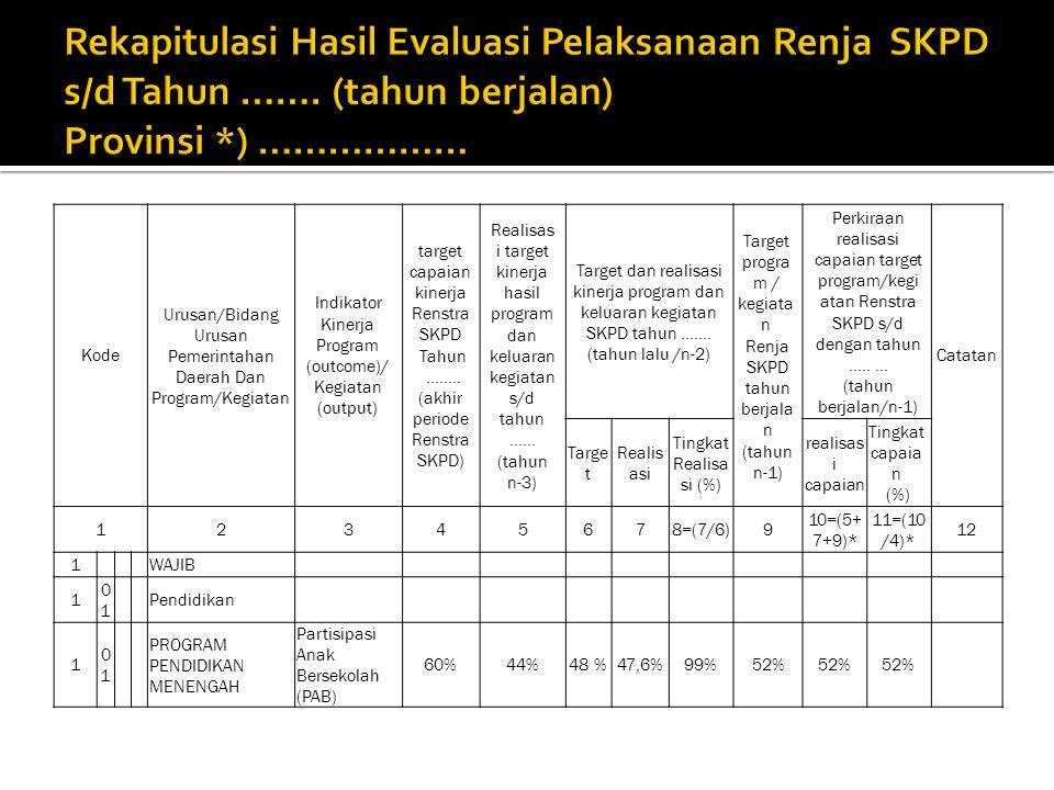 Kode Urusan/Bidang Urusan Pemerintahan Daerah Dan Program/Kegiatan Indikator Kinerja Program (outcome)/ Kegiatan (output) target capaian kinerja Renstra SKPD Tahun........