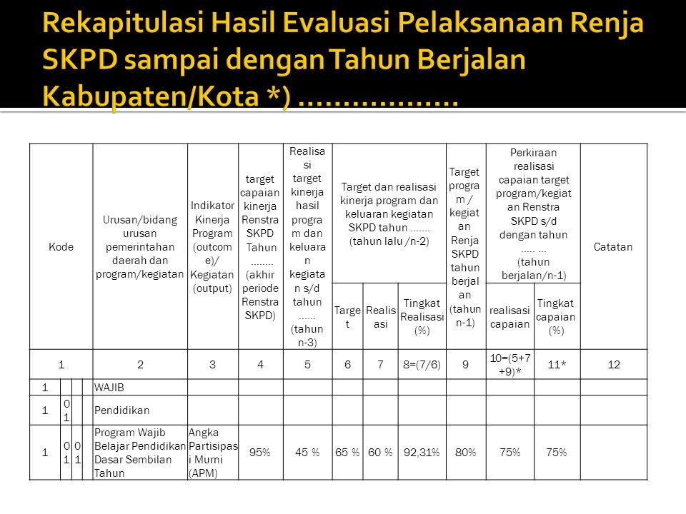 Kode Urusan/bidang urusan pemerintahan daerah dan program/kegiatan Indikator Kinerja Program (outcom e)/ Kegiatan (output) target capaian kinerja Renstra SKPD Tahun........
