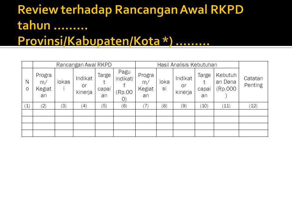 Rancangan Awal RKPDHasil Analisis Kebutuhan Catatan Penting NoNo Progra m/ Kegiat an lokas i Indikat or kinerja Targe t capai an Pagu indikati f (Rp.0