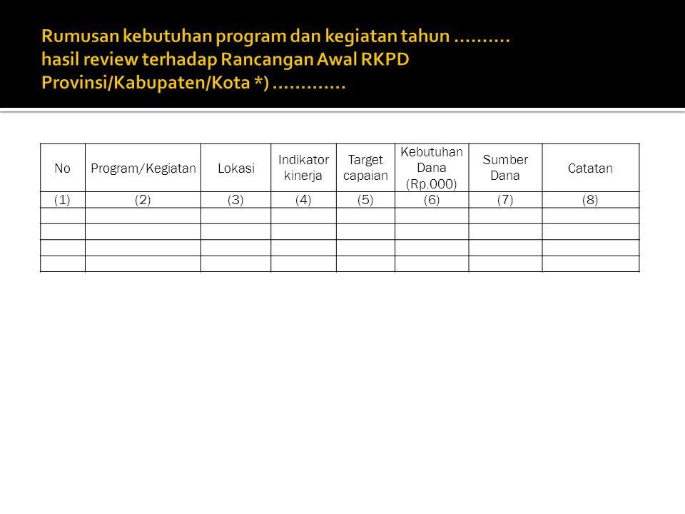 NoProgram/KegiatanLokasi Indikator kinerja Target capaian Kebutuhan Dana (Rp.000) Sumber Dana Catatan (1)(2)(3)(4)(5)(6)(7)(8)