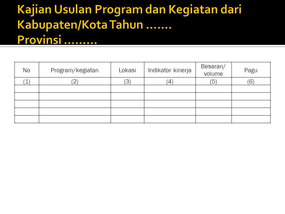 NoProgram/kegiatanLokasiIndikator kinerja Besaran/ volume Pagu (1)(2)(3)(4)(5)(6)