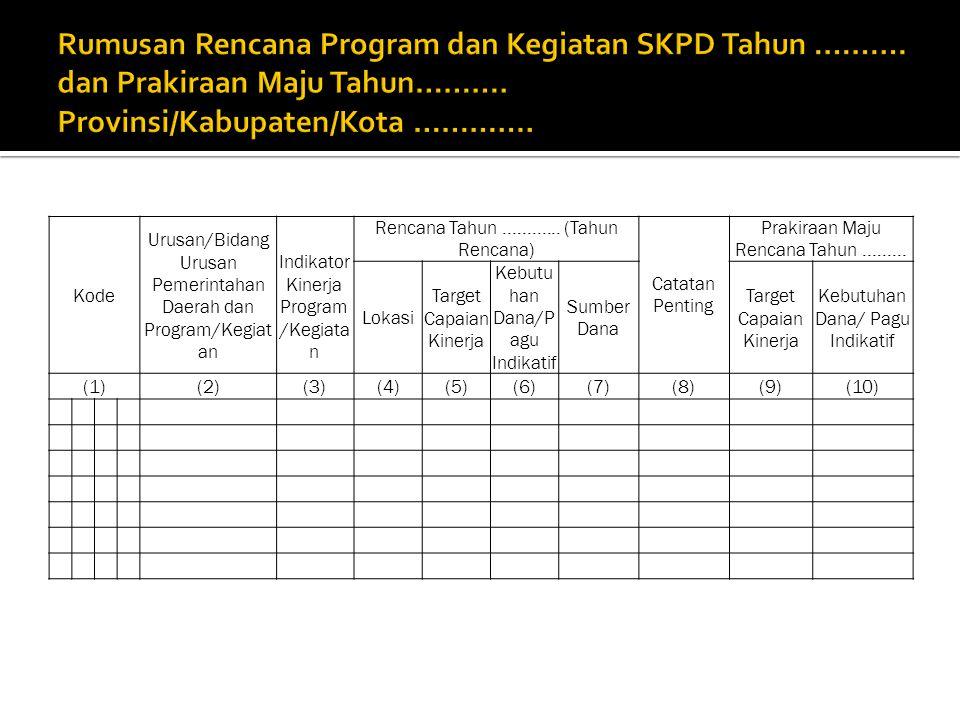 Kode Urusan/Bidang Urusan Pemerintahan Daerah dan Program/Kegiat an Indikator Kinerja Program /Kegiata n Rencana Tahun............ (Tahun Rencana) Cat
