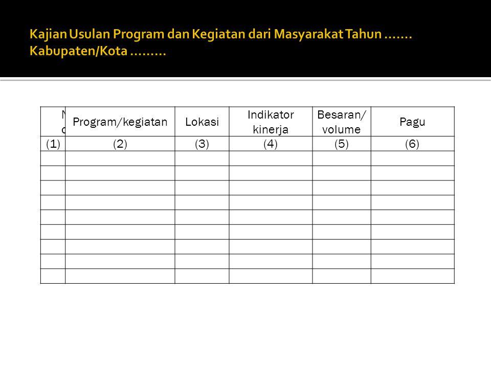 NoNo Program/kegiatanLokasi Indikator kinerja Besaran/ volume Pagu (1)(2)(3)(4)(5)(6)