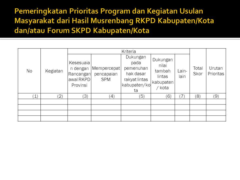 NoKegiatan Kriteria Total Skor Urutan Prioritas Kesesuaia n dengan Rancangan awal RKPD Provinsi Mempercepat pencapaian SPM Dukungan pada pemenuhan hak dasar rakyat lintas kabupaten/ko ta Dukungan nilai tambah lintas kabupaten / kota Lain- lain (1)(2)(3)(4)(5)(6)(7)(8)(9)