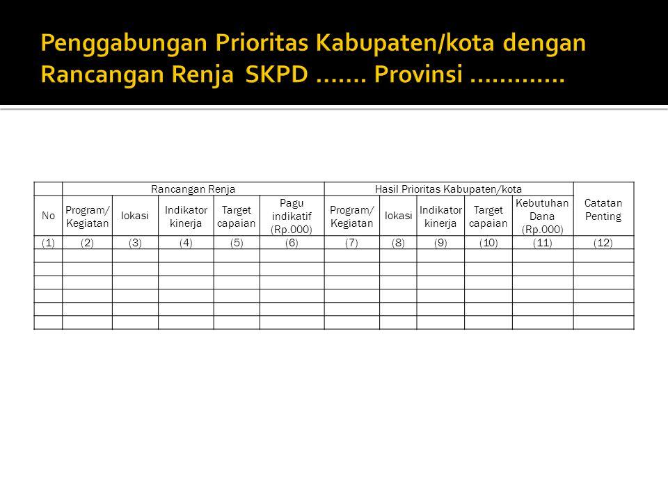 Rancangan RenjaHasil Prioritas Kabupaten/kota Catatan Penting No Program/ Kegiatan lokasi Indikator kinerja Target capaian Pagu indikatif (Rp.000) Program/ Kegiatan lokasi Indikator kinerja Target capaian Kebutuhan Dana (Rp.000) (1)(2)(3)(4)(5)(6)(7)(8)(9)(10)(11)(12)