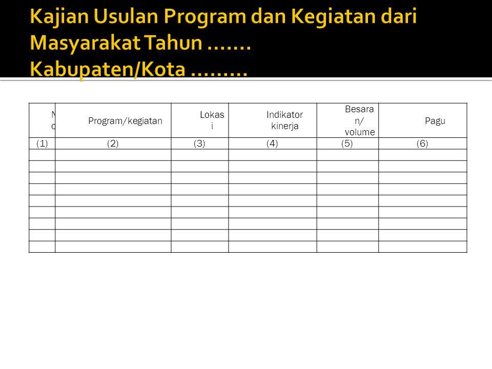 NoNo Program/kegiatan Lokas i Indikator kinerja Besara n/ volume Pagu (1)(2)(3)(4)(5)(6)