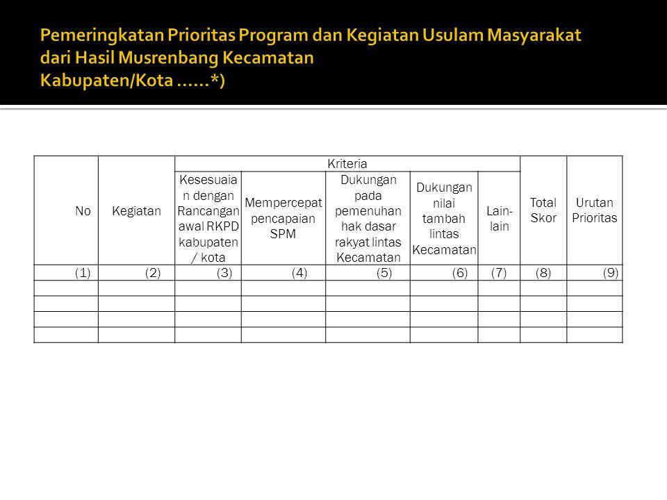 NoKegiatan Kriteria Total Skor Urutan Prioritas Kesesuaia n dengan Rancangan awal RKPD kabupaten / kota Mempercepat pencapaian SPM Dukungan pada pemenuhan hak dasar rakyat lintas Kecamatan Dukungan nilai tambah lintas Kecamatan Lain- lain (1)(2)(3)(4)(5)(6)(7)(8)(9)