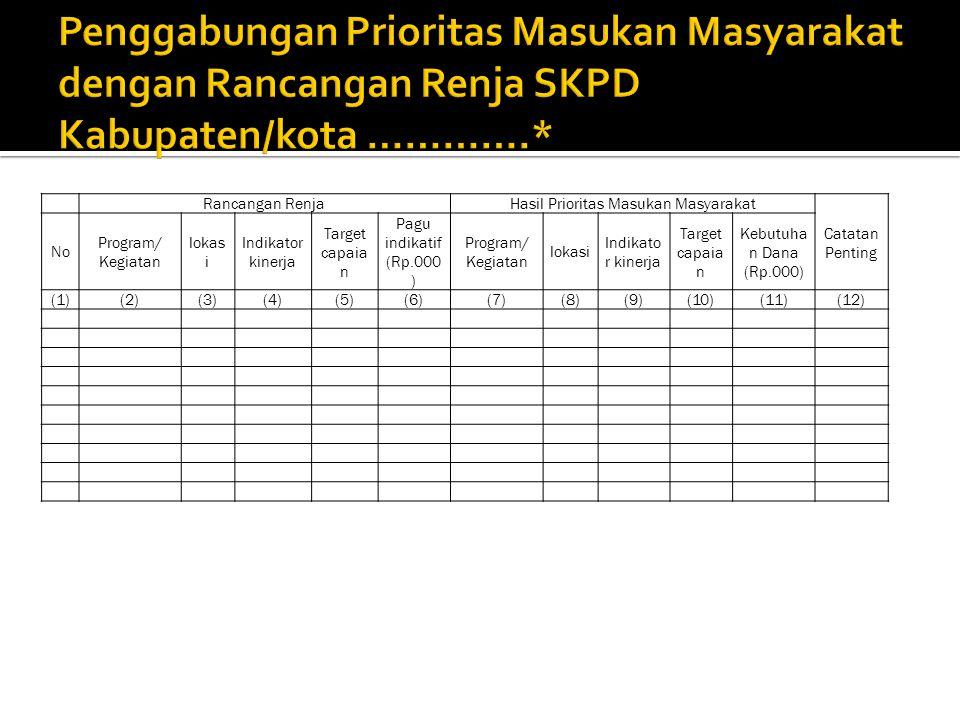 Rancangan RenjaHasil Prioritas Masukan Masyarakat Catatan Penting No Program/ Kegiatan lokas i Indikator kinerja Target capaia n Pagu indikatif (Rp.000 ) Program/ Kegiatan lokasi Indikato r kinerja Target capaia n Kebutuha n Dana (Rp.000) (1)(2)(3)(4)(5)(6)(7)(8)(9)(10)(11)(12)