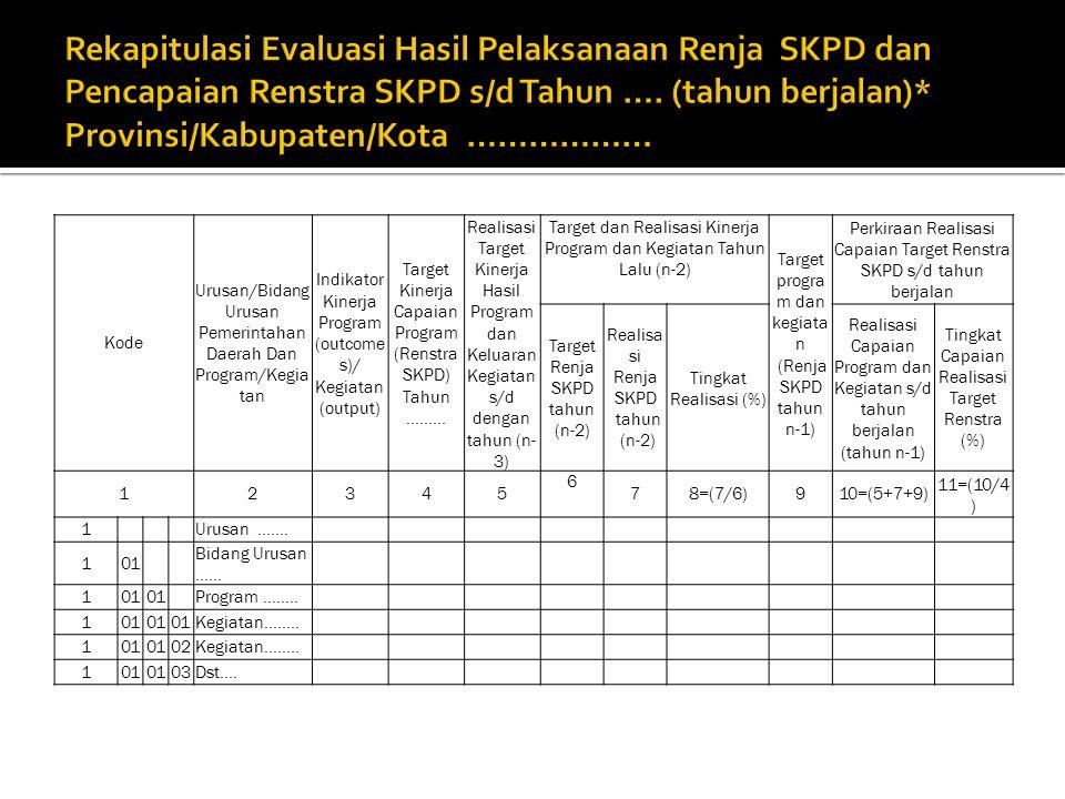 Kode Urusan/Bidang Urusan Pemerintahan Daerah Dan Program/Kegia tan Indikator Kinerja Program (outcome s)/ Kegiatan (output) Target Kinerja Capaian Pr