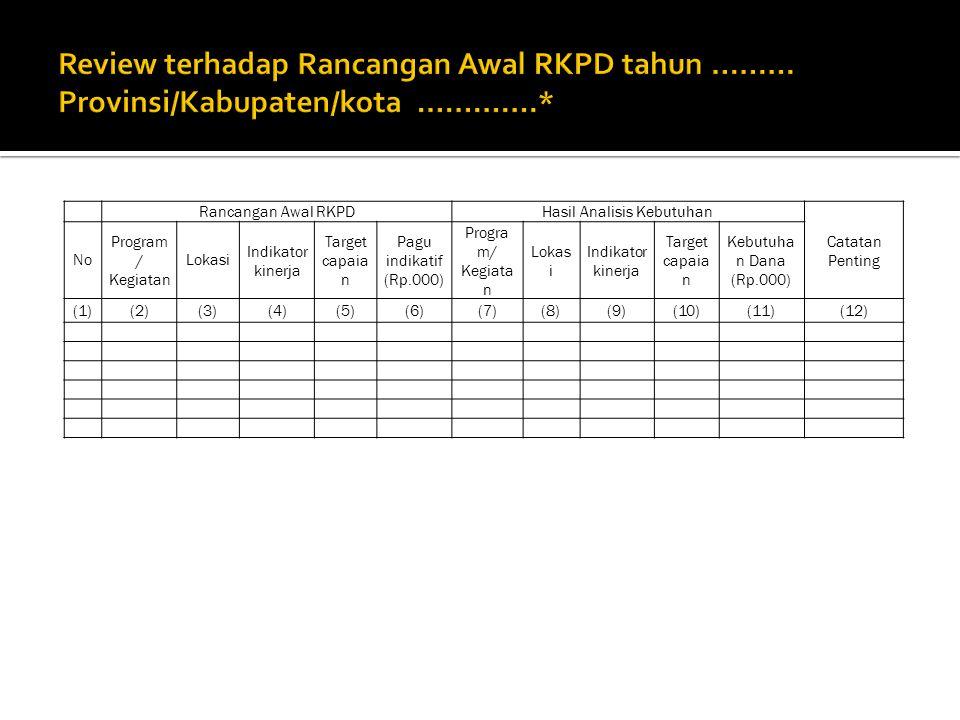 Rancangan Awal RKPDHasil Analisis Kebutuhan Catatan Penting No Program / Kegiatan Lokasi Indikator kinerja Target capaia n Pagu indikatif (Rp.000) Progra m/ Kegiata n Lokas i Indikator kinerja Target capaia n Kebutuha n Dana (Rp.000) (1)(2)(3)(4)(5)(6)(7)(8)(9)(10)(11)(12)