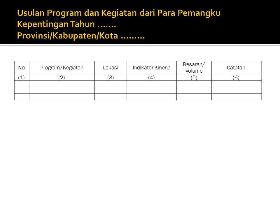 NoProgram/KegiatanLokasiIndikator Kinerja Besaran/ Volume Catatan (1)(2)(3)(4)(5)(6)