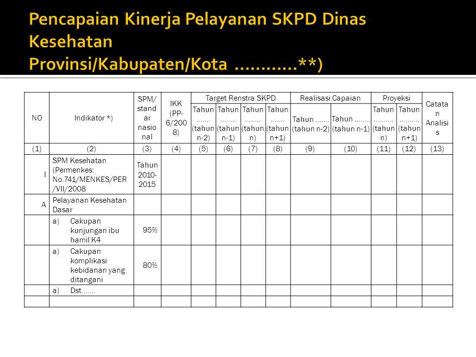 NOIndikator *) SPM/ stand ar nasio nal IKK (PP- 6/200 8) Target Renstra SKPDRealisasi CapaianProyeksi Catata n Analisi s Tahun.......
