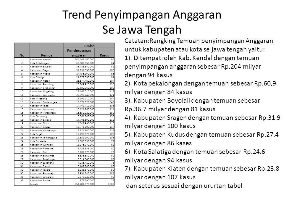 Trend Penyimpangan Anggaran Se Jawa Tengah No Pemda Jumlah Penyimpangan anggaranKasus 1Kabupaten Kendal 204.467.160.000 94 2Kota Pekalongan 60.986.850