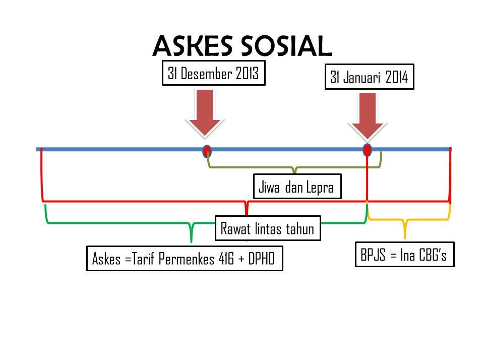 31 Desember 2013 BPJS = Ina CBG's Askes =Tarif Permenkes 416 + DPHO 31 Januari 2014 Jiwa dan Lepra Rawat lintas tahun