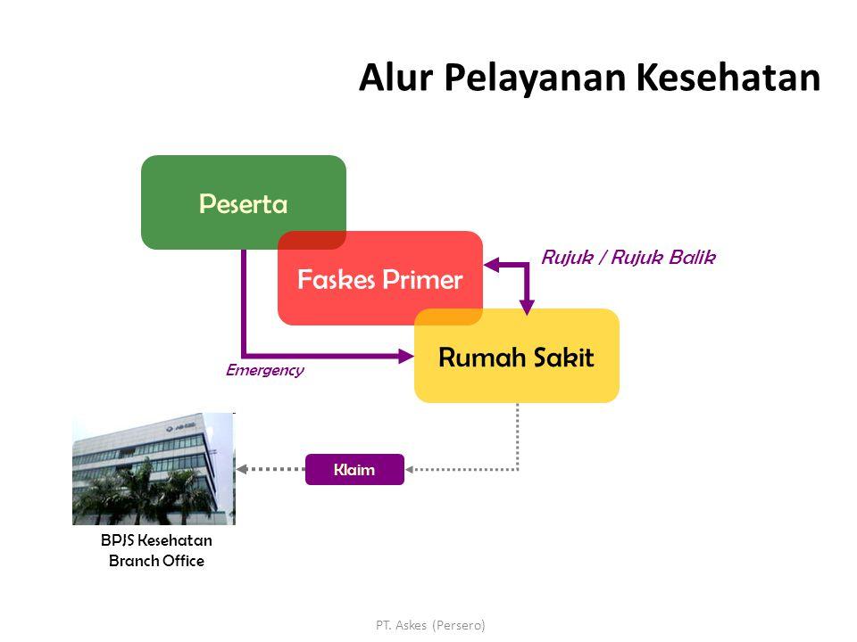 PT. Askes (Persero) Peserta Faskes Primer Rumah Sakit Emergency Rujuk / Rujuk Balik Klaim BPJS Kesehatan Branch Office Alur Pelayanan Kesehatan