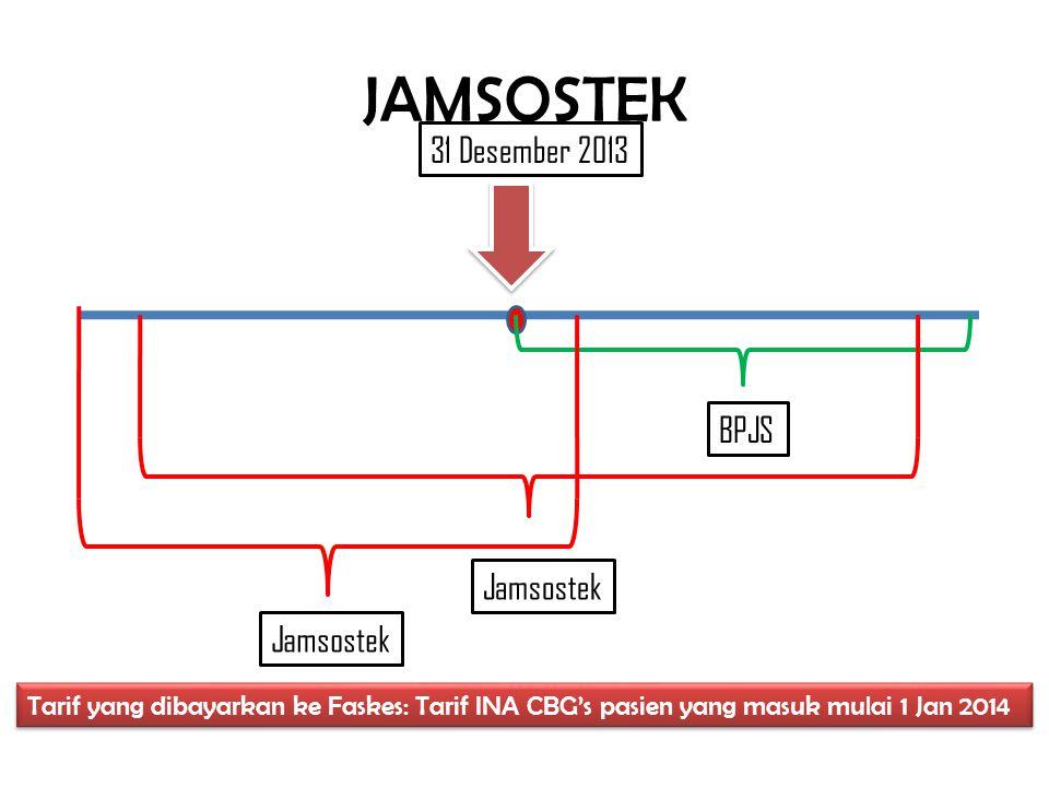 Jamsostek 31 Desember 2013 BPJS Jamsostek Tarif yang dibayarkan ke Faskes: Tarif INA CBG's pasien yang masuk mulai 1 Jan 2014