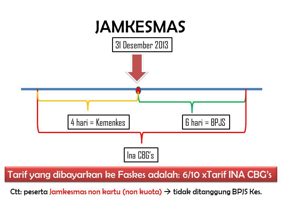 JAMKESMAS Ina CBG's 31 Desember 2013 6 hari = BPJS4 hari = Kemenkes Tarif yang dibayarkan ke Faskes adalah: 6/10 xTarif INA CBG's Ctt: peserta Jamkesm