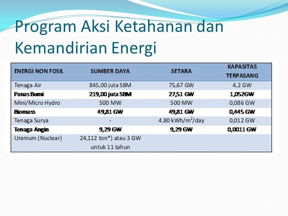 Program Aksi Ketahanan dan Kemandirian Energi