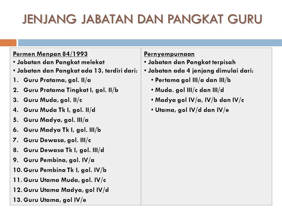 JENJANG JABATAN DAN PANGKAT GURU 12 Permen Menpan 84/1993 • Jabatan dan Pangkat melekat • Jabatan dan Pangkat ada 13, terdiri dari: 1.Guru Pratama, gol.