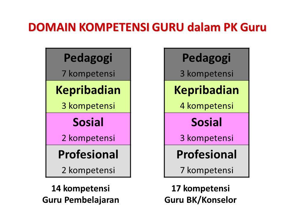DOMAIN KOMPETENSI GURU dalam PK Guru Pedagogi 7 kompetensi Kepribadian 3 kompetensi Sosial 2 kompetensi Profesional 2 kompetensi 14 kompetensi Guru Pembelajaran Pedagogi 3 kompetensi Kepribadian 4 kompetensi Sosial 3 kompetensi Profesional 7 kompetensi 17 kompetensi Guru BK/Konselor