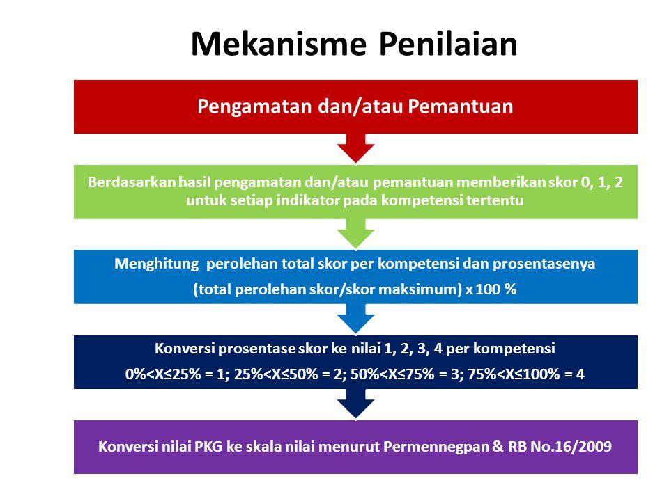 Mekanisme Penilaian Konversi nilai PKG ke skala nilai menurut Permennegpan & RB No.16/2009 Konversi prosentase skor ke nilai 1, 2, 3, 4 per kompetensi 0%<X≤25% = 1; 25%<X≤50% = 2; 50%<X≤75% = 3; 75%<X≤100% = 4 Menghitung perolehan total skor per kompetensi dan prosentasenya (total perolehan skor/skor maksimum) x 100 % Berdasarkan hasil pengamatan dan/atau pemantuan memberikan skor 0, 1, 2 untuk setiap indikator pada kompetensi tertentu Pengamatan dan/atau Pemantuan