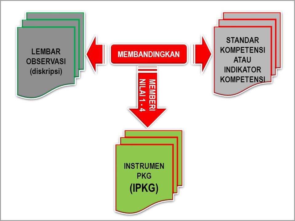 LEMBAR OBSERVASI (diskripsi) LEMBAR OBSERVASI (diskripsi) MEMBANDINGKAN STANDAR KOMPETENSI ATAU INDIKATOR KOMPETENSI STANDAR KOMPETENSI ATAU INDIKATOR KOMPETENSI MEMBERI NILAI 1 - 4 INSTRUMEN PKG (IPKG) INSTRUMEN PKG (IPKG)