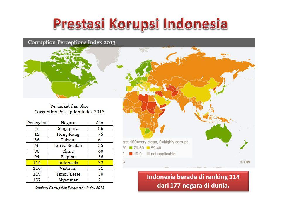 Indonesia berada di ranking 114 dari 177 negara di dunia.