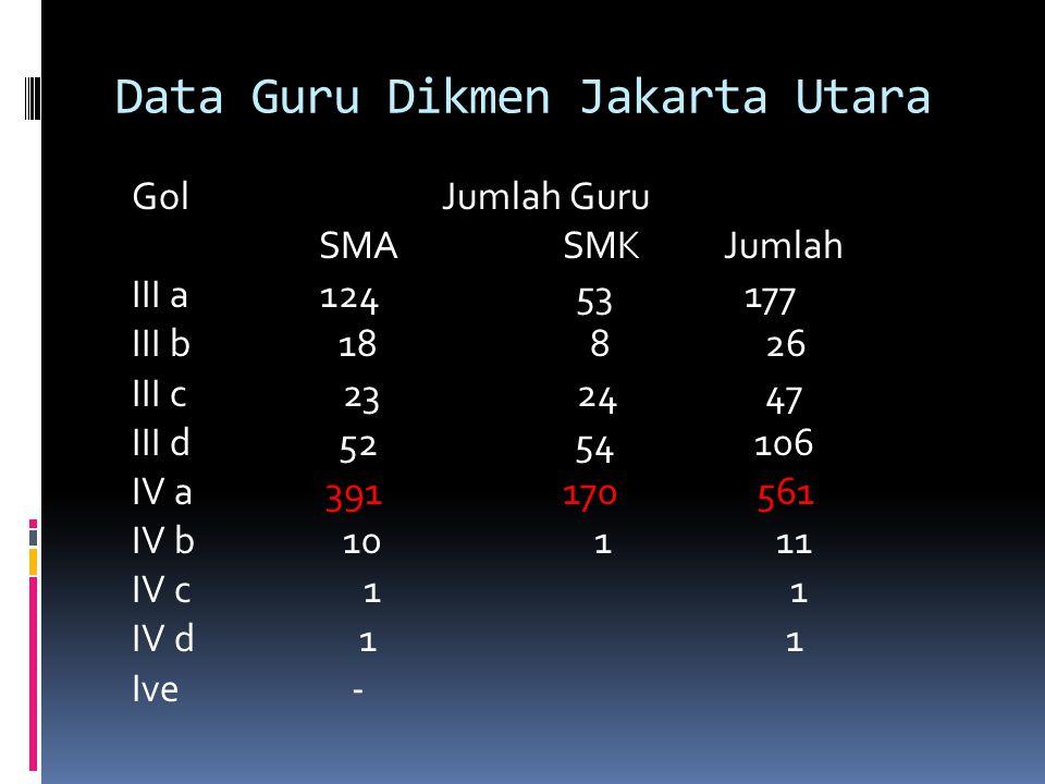 Data Guru Dikmen Jakarta Utara Gol Jumlah Guru SMA SMK Jumlah III a 124 53 177 III b 18 8 26 III c 23 24 47 III d 52 54 106 IV a 391 170 561 IV b 10 1