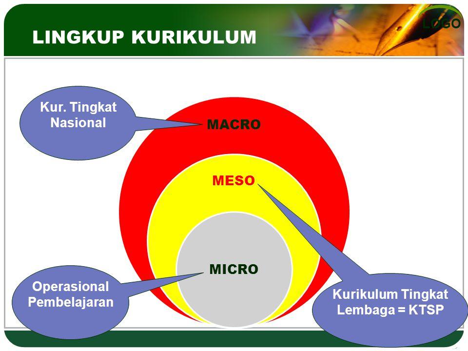 LOGO LINGKUP KURIKULUM MACRO MESO MICRO Operasional Pembelajaran Kurikulum Tingkat Lembaga = KTSP Kur. Tingkat Nasional