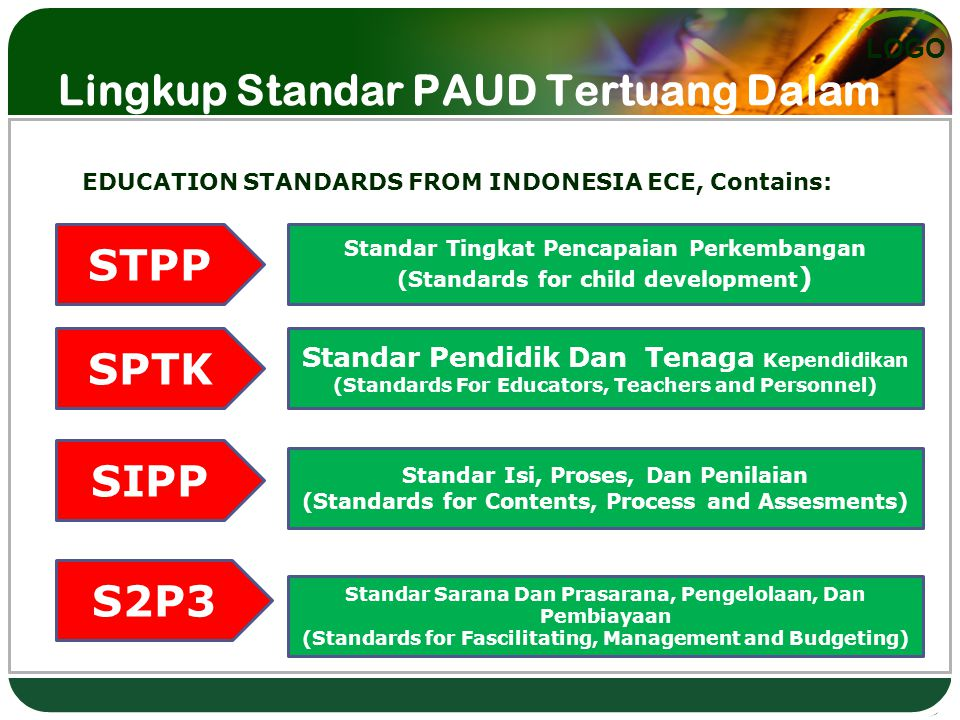 LOGO Lingkup Standar PAUD Tertuang Dalam PERMENDIKNAS 58/2009 EDUCATION STANDARDS FROM INDONESIA ECE, Contains: STPP SPTK SIPP S2P3 Standar Tingkat Pencapaian Perkembangan (Standards for child development ) Standar Pendidik Dan Tenaga Kependidikan (Standards For Educators, Teachers and Personnel) Standar Isi, Proses, Dan Penilaian (Standards for Contents, Process and Assesments) Standar Sarana Dan Prasarana, Pengelolaan, Dan Pembiayaan (Standards for Fascilitating, Management and Budgeting)