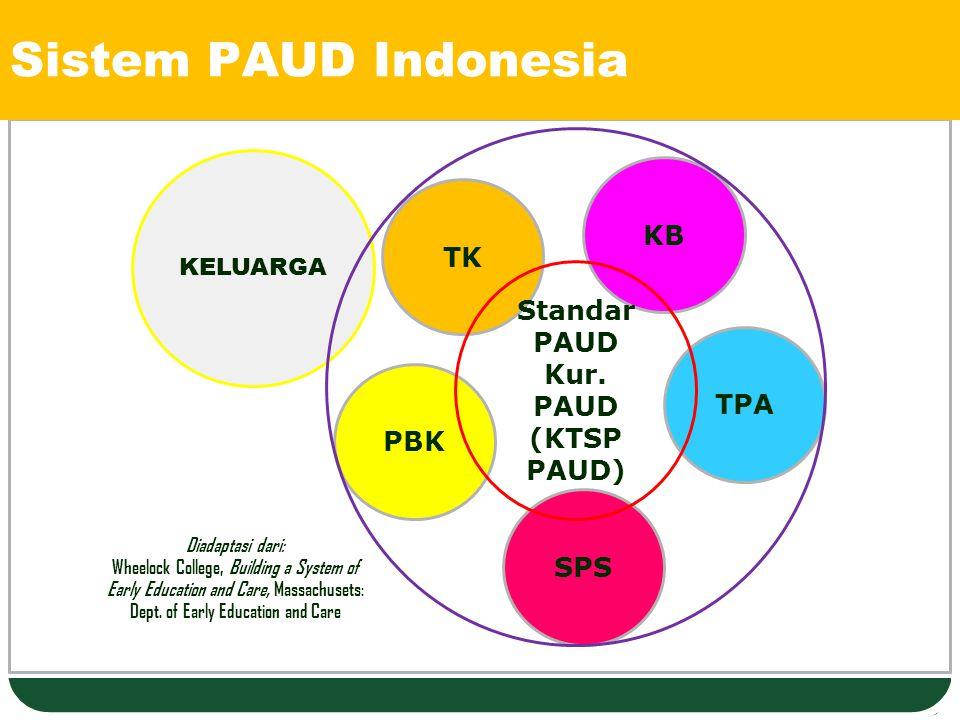 LOGO Sistem PAUD Indonesia TPA KB PBK KELUARGA TK SPS Standar PAUD Kur. PAUD (KTSP PAUD) Diadaptasi dari: Wheelock College, Building a System of Early