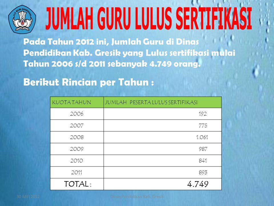 Pada Tahun 2012 ini, Jumlah Guru di Dinas Pendidikan Kab. Gresik yang Lulus sertifikasi mulai Tahun 2006 s/d 2011 sebanyak 4.749 orang. Berikut Rincia