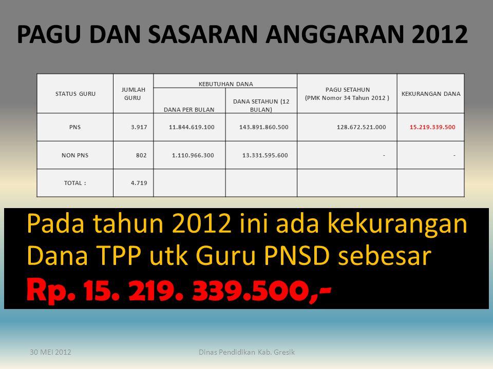 30 MEI 2012Dinas Pendidikan Kab.Gresik KEBIJAKAN DINAS PENDIDIKAN KAB.