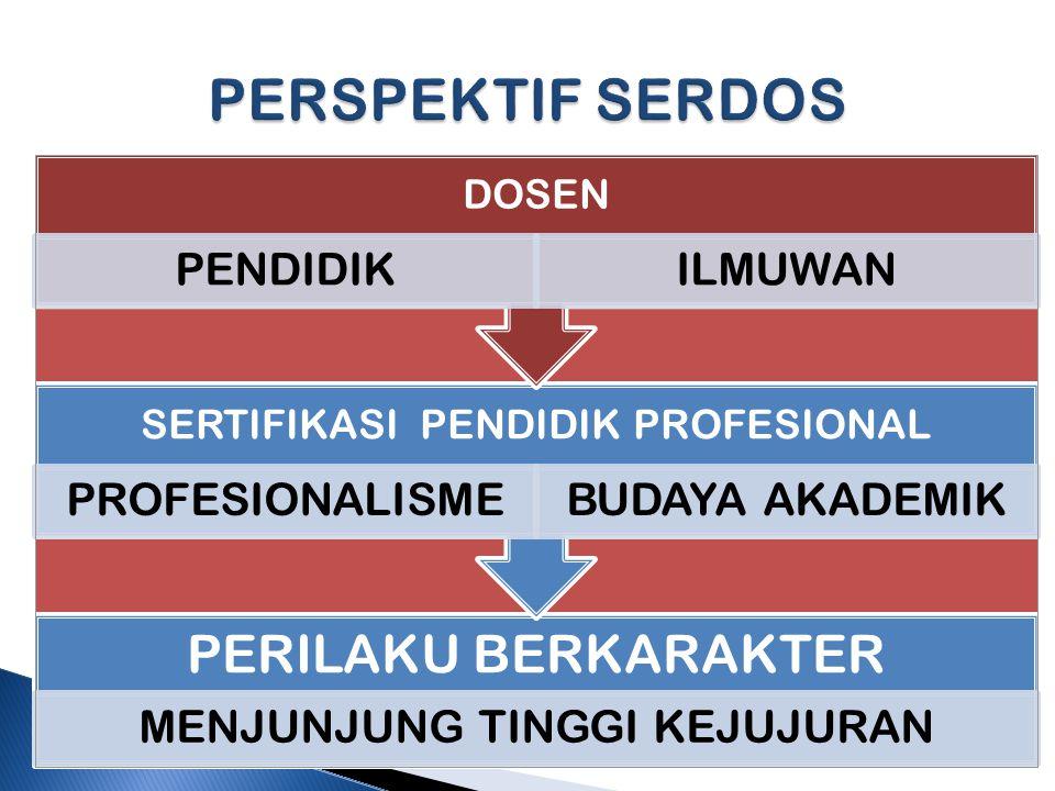 PERILAKU BERKARAKTER MENJUNJUNG TINGGI KEJUJURAN SERTIFIKASI PENDIDIK PROFESIONAL PROFESIONALISMEBUDAYA AKADEMIK DOSEN PENDIDIKILMUWAN