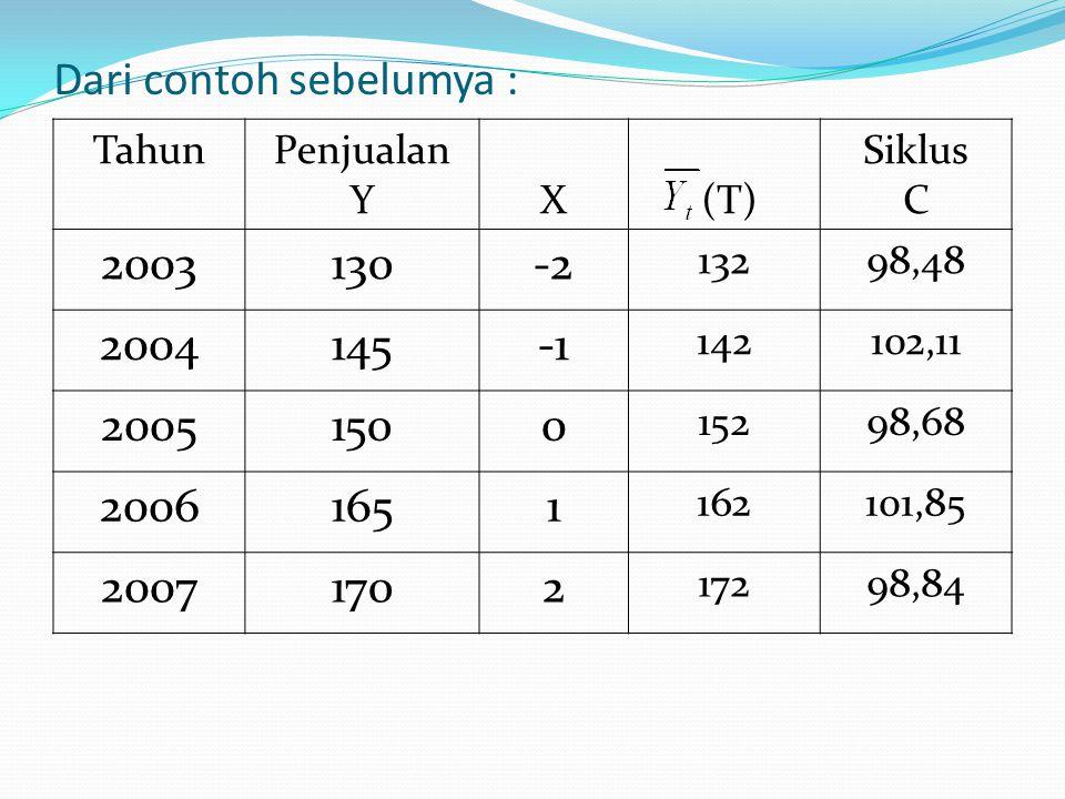 Dari contoh sebelumya : TahunPenjualan YX (T) Siklus C 2003130-2 13298,48 2004145 142102,11 20051500 15298,68 20061651 162101,85 20071702 17298,84