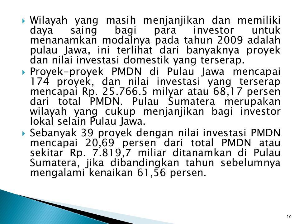  Wilayah yang masih menjanjikan dan memiliki daya saing bagi para investor untuk menanamkan modalnya pada tahun 2009 adalah pulau Jawa, ini terlihat