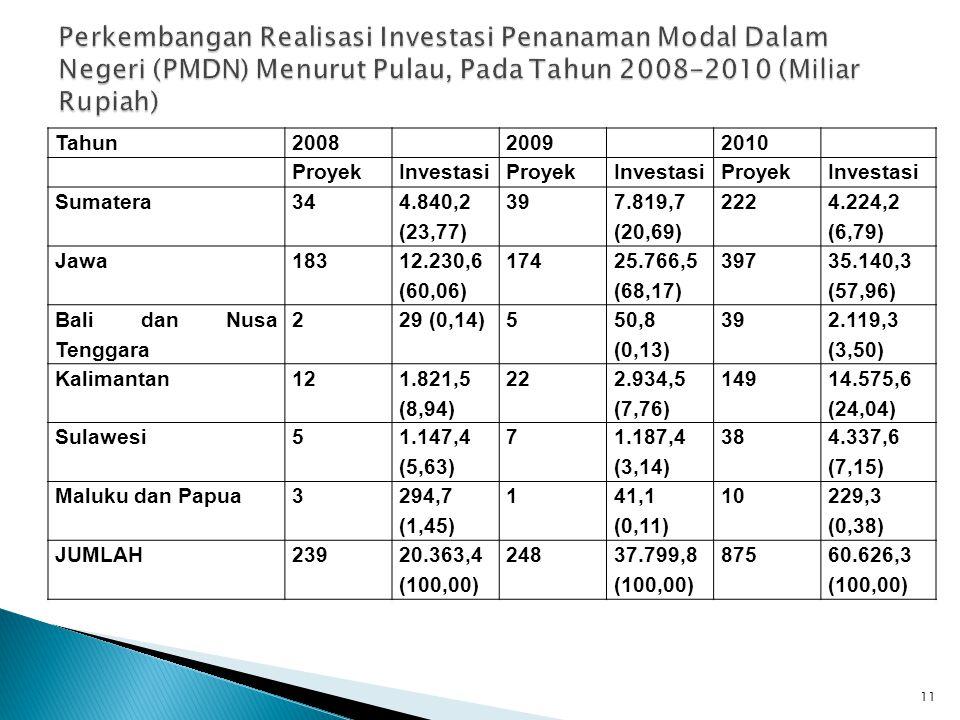 11 Tahun200820092010 ProyekInvestasiProyekInvestasiProyekInvestasi Sumatera34 4.840,2 (23,77) 39 7.819,7 (20,69) 222 4.224,2 (6,79) Jawa183 12.230,6 (