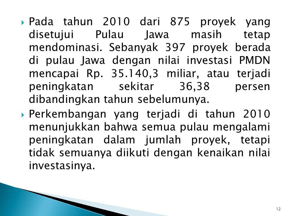  Pada tahun 2010 dari 875 proyek yang disetujui Pulau Jawa masih tetap mendominasi. Sebanyak 397 proyek berada di pulau Jawa dengan nilai investasi P