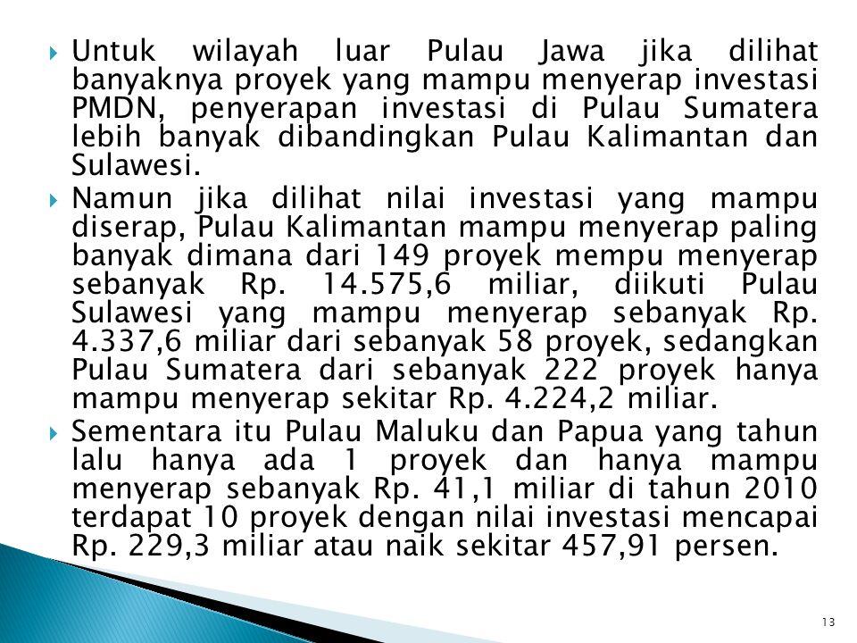  Untuk wilayah luar Pulau Jawa jika dilihat banyaknya proyek yang mampu menyerap investasi PMDN, penyerapan investasi di Pulau Sumatera lebih banyak