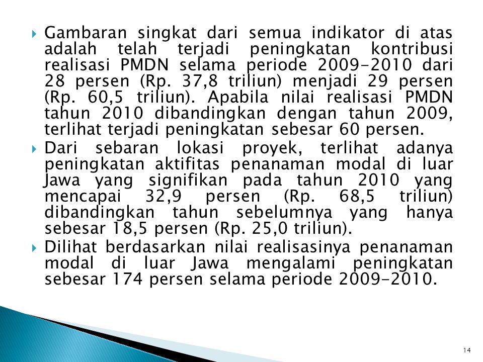  Gambaran singkat dari semua indikator di atas adalah telah terjadi peningkatan kontribusi realisasi PMDN selama periode 2009-2010 dari 28 persen (R