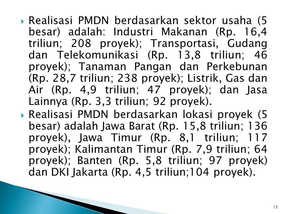  Realisasi PMDN berdasarkan sektor usaha (5 besar) adalah: Industri Makanan (Rp. 16,4 triliun; 208 proyek); Transportasi, Gudang dan Telekomunikasi (