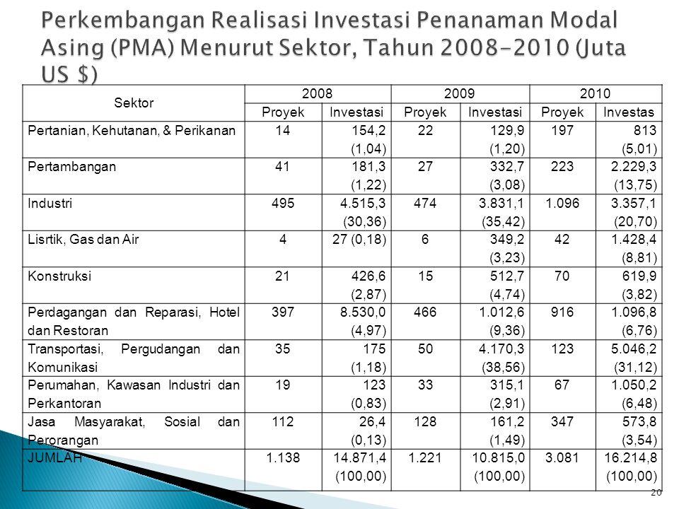 20 Sektor 200820092010 ProyekInvestasiProyekInvestasiProyekInvestas Pertanian, Kehutanan, & Perikanan14 154,2 (1,04) 22 129,9 (1,20) 197 813 (5,01) Pe