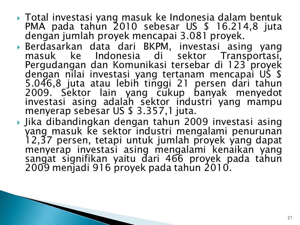  Total investasi yang masuk ke Indonesia dalam bentuk PMA pada tahun 2010 sebesar US $ 16.214,8 juta dengan jumlah proyek mencapai 3.081 proyek.  Be