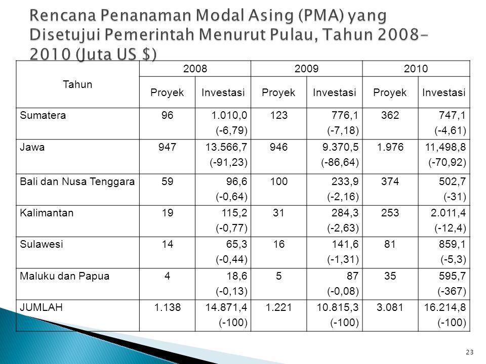23 Tahun 200820092010 ProyekInvestasiProyekInvestasiProyekInvestasi Sumatera96 1.010,0 (-6,79) 123 776,1 (-7,18) 362 747,1 (-4,61) Jawa947 13.566,7 (-