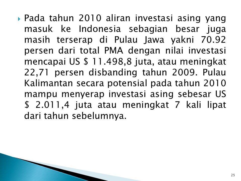  Pada tahun 2010 aliran investasi asing yang masuk ke Indonesia sebagian besar juga masih terserap di Pulau Jawa yakni 70.92 persen dari total PMA de