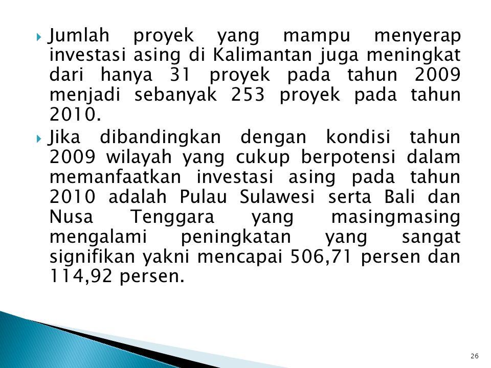  Jumlah proyek yang mampu menyerap investasi asing di Kalimantan juga meningkat dari hanya 31 proyek pada tahun 2009 menjadi sebanyak 253 proyek pada