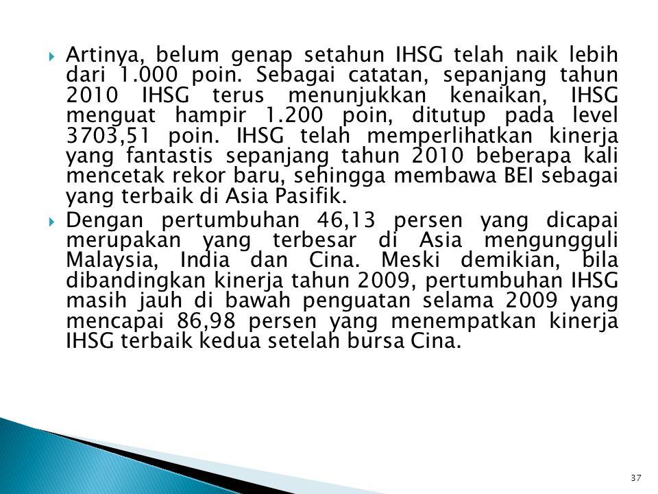  Artinya, belum genap setahun IHSG telah naik lebih dari 1.000 poin. Sebagai catatan, sepanjang tahun 2010 IHSG terus menunjukkan kenaikan, IHSG meng